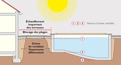 image-desordres-piscines-privatives-39